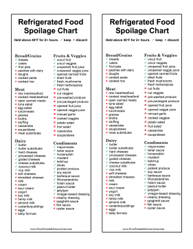 Spoilage Chart Refrigerated Foods